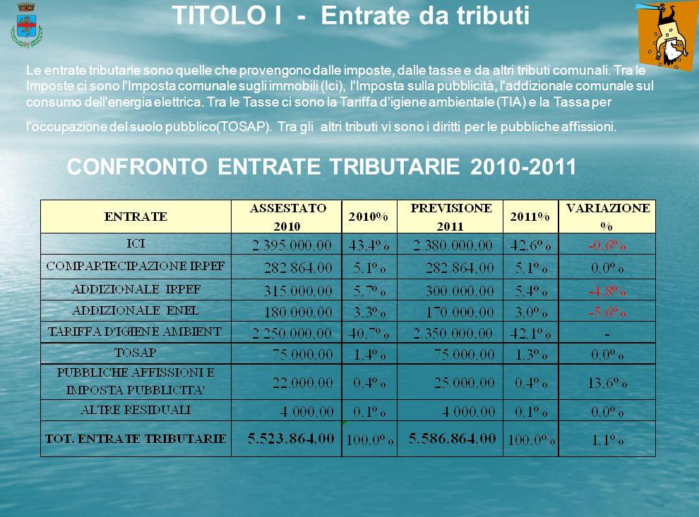 TITOLO I - Entrate da tributi Le entrate tributarie sono quelle che provengono dalle imposte, dalle tasse e da altri tributi comunali.