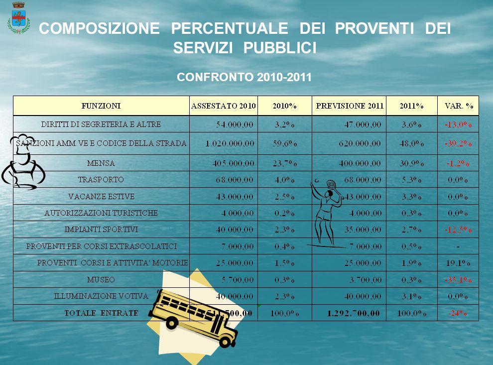 COMPOSIZIONE PERCENTUALE DEI PROVENTI DEI SERVIZI PUBBLICI CONFRONTO 2010-2011