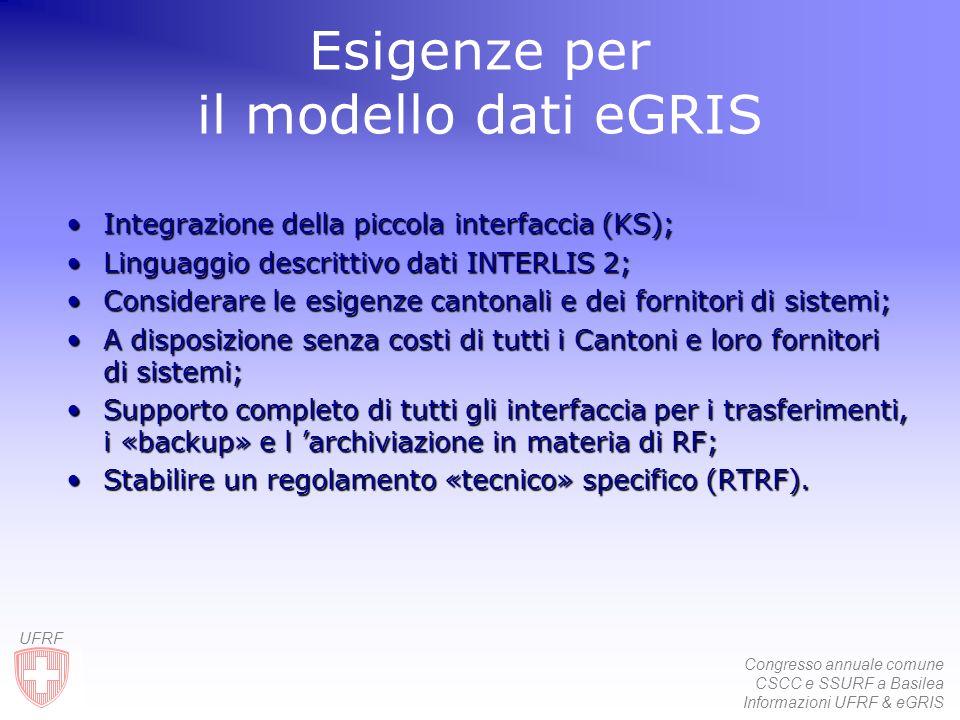 Congresso annuale comune CSCC e SSURF a Basilea Informazioni UFRF & eGRIS UFRF Esigenze per il modello dati eGRIS IntegrazioneIntegrazione della picco