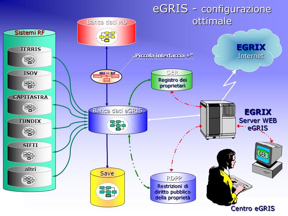 Congresso annuale comune CSCC e SSURF a Basilea Informazioni UFRF & eGRIS UFRF Centro eGRIS Save eGRIS - configurazione ottimale Registro dei propriet