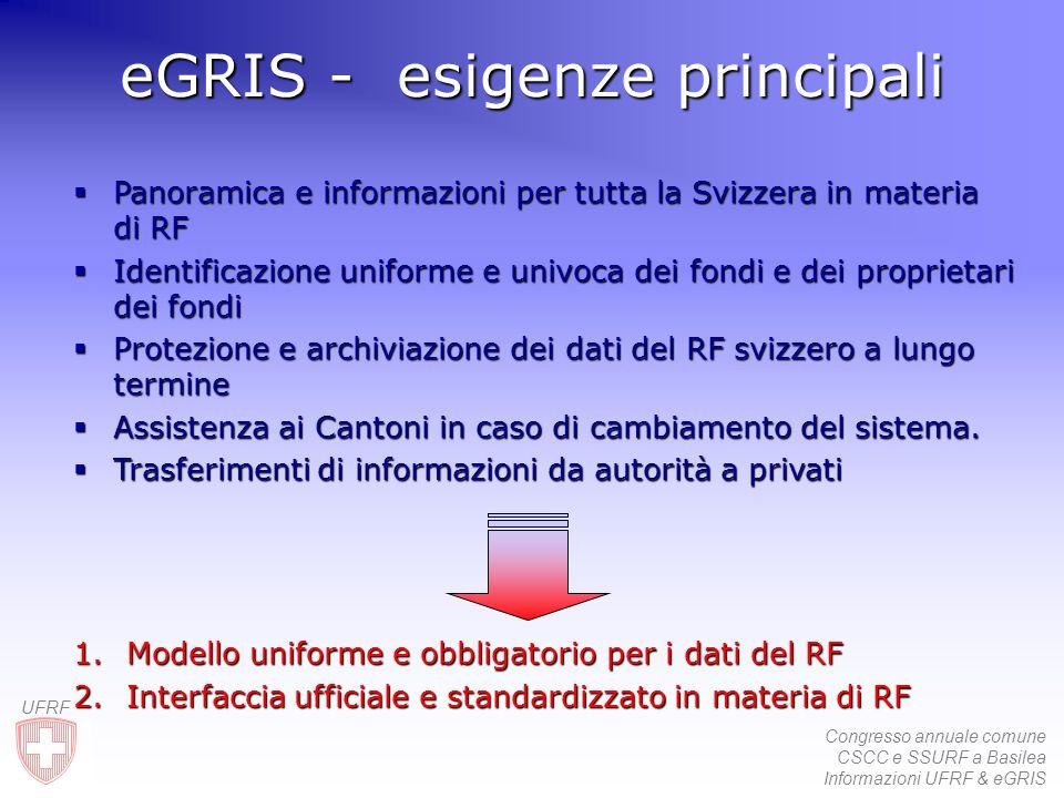 Congresso annuale comune CSCC e SSURF a Basilea Informazioni UFRF & eGRIS UFRF GeoA Commune RF Canton A RDPP EGRIX eGRIS - obiettivi eGRIS - obiettiviMU GeoC Conf.