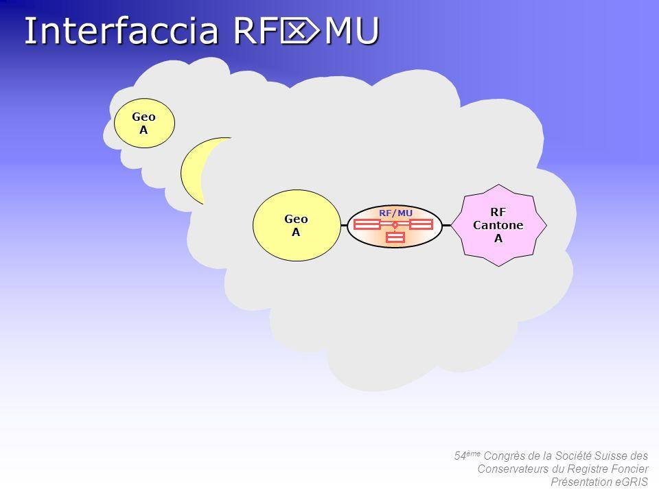 54 ème Congrès de la Société Suisse des Conservateurs du Registre Foncier Présentation eGRIS GeoA RF Cantone A GeoA A GeoA A Interfaccia RF MU RF/MU