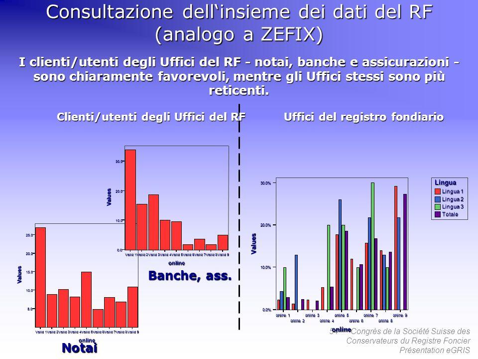 54 ème Congrès de la Société Suisse des Conservateurs du Registre Foncier Présentation eGRIS I clienti/utenti degli Uffici del RF - notai, banche e assicurazioni - sono chiaramente favorevoli, mentre gli Uffici stessi sono più reticenti.