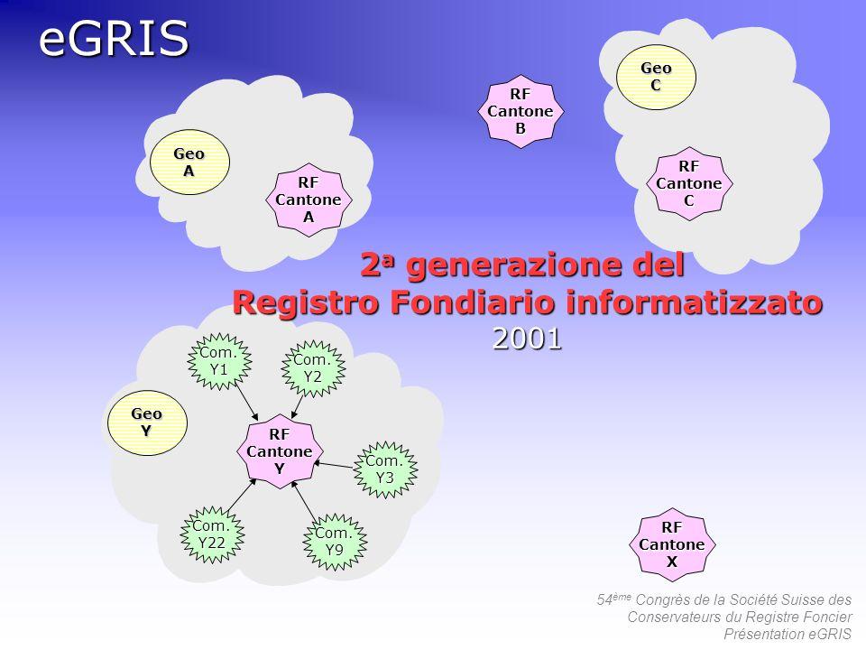 54 ème Congrès de la Société Suisse des Conservateurs du Registre Foncier Présentation eGRISeGRISCom.Y1 Com.Y22 Com.Y9 Com.Y3 Com.Y2 GeoC GeoA GeoY RF Cantone C A Y B X 2 a generazione del Registro Fondiario informatizzato 2001