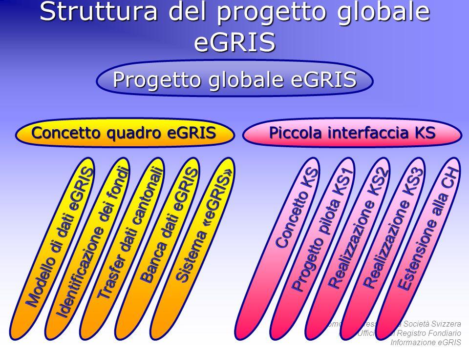 55mo Congresso della Società Svizzera degli Ufficiali del Registro Fondiario Informazione eGRIS Struttura del progetto globale eGRIS Piccola interfacc