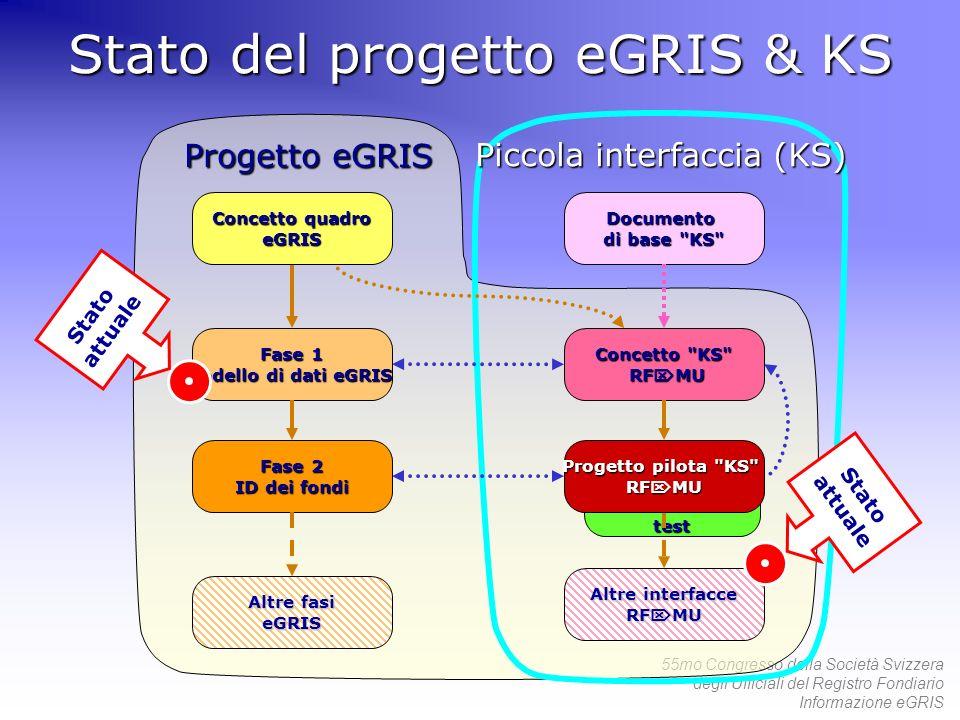 55mo Congresso della Società Svizzera degli Ufficiali del Registro Fondiario Informazione eGRIS Progetto eGRIS Stato del progetto eGRIS & KS Fase 1 Mo