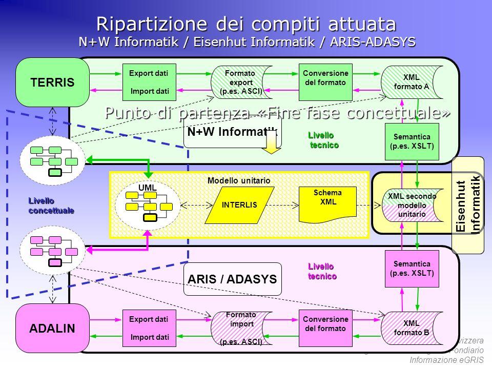 55mo Congresso della Società Svizzera degli Ufficiali del Registro Fondiario Informazione eGRIS Ripartizione dei compiti attuata N+W Informatik / Eise