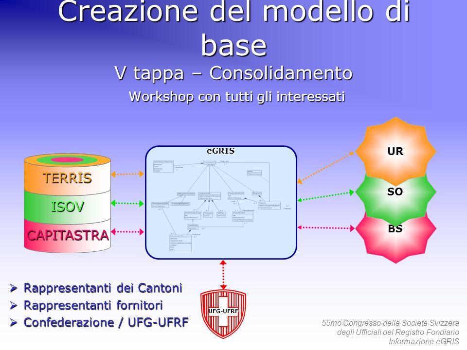55mo Congresso della Società Svizzera degli Ufficiali del Registro Fondiario Informazione eGRIS eGRIS eGRIS eGRIS Creazione del modello di base V tapp