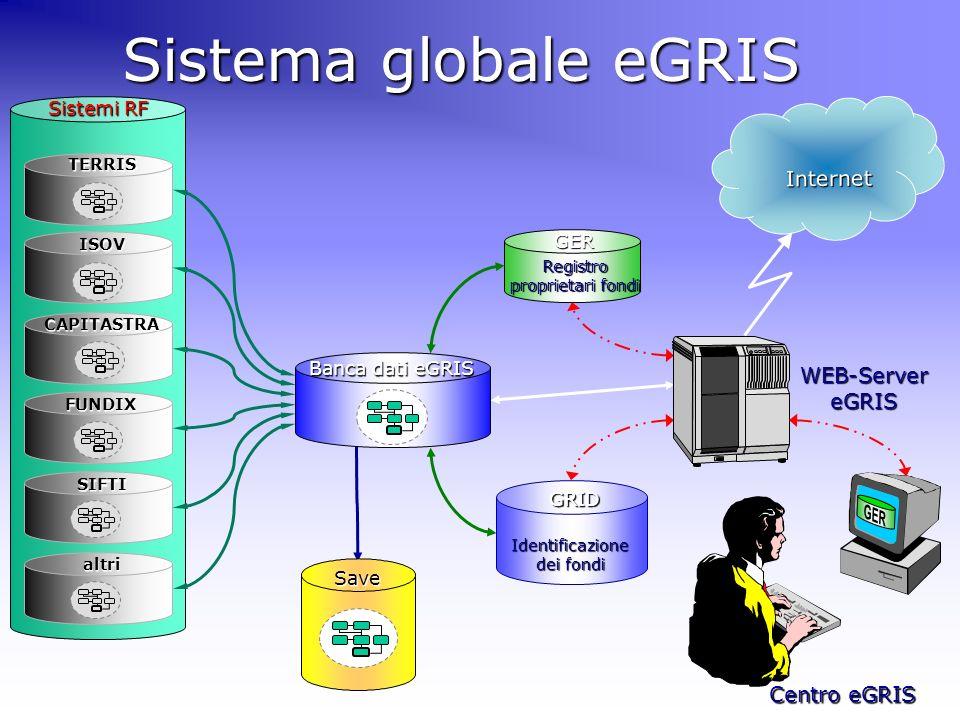 Save Sistema globale eGRIS Registro proprietari fondi GERGRID Identificazione dei fondi Banca dati eGRIS Internet WEB-ServereGRIS Centro eGRIS SIFTI I