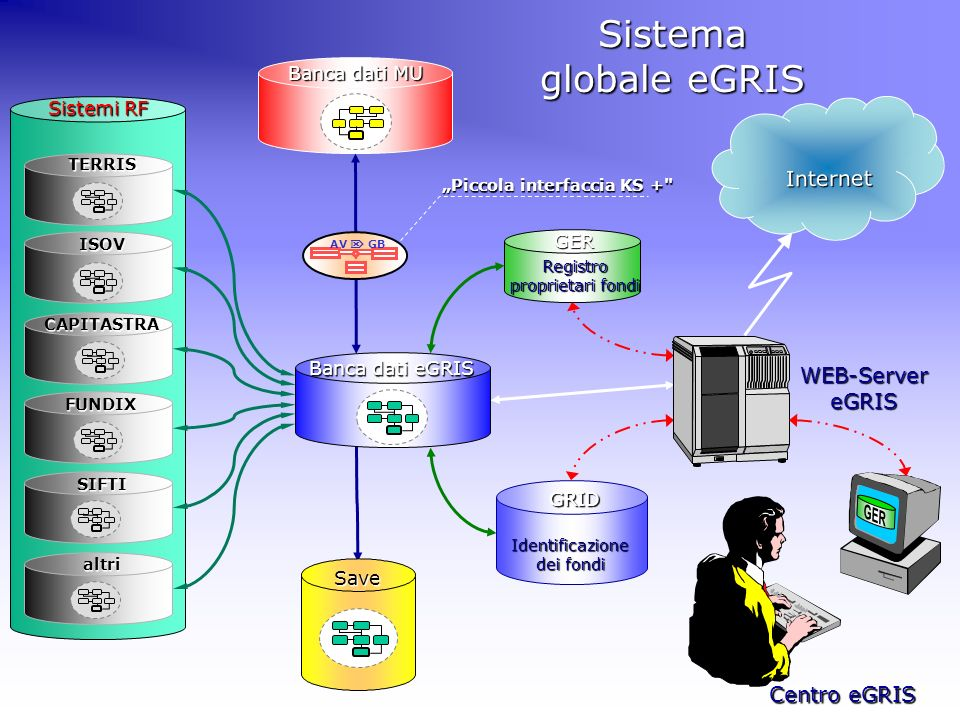 Save Sistema globale eGRIS Registro proprietari fondi GERGRID Identificazione dei fondi Banca dati MU Piccola interfaccia KS +