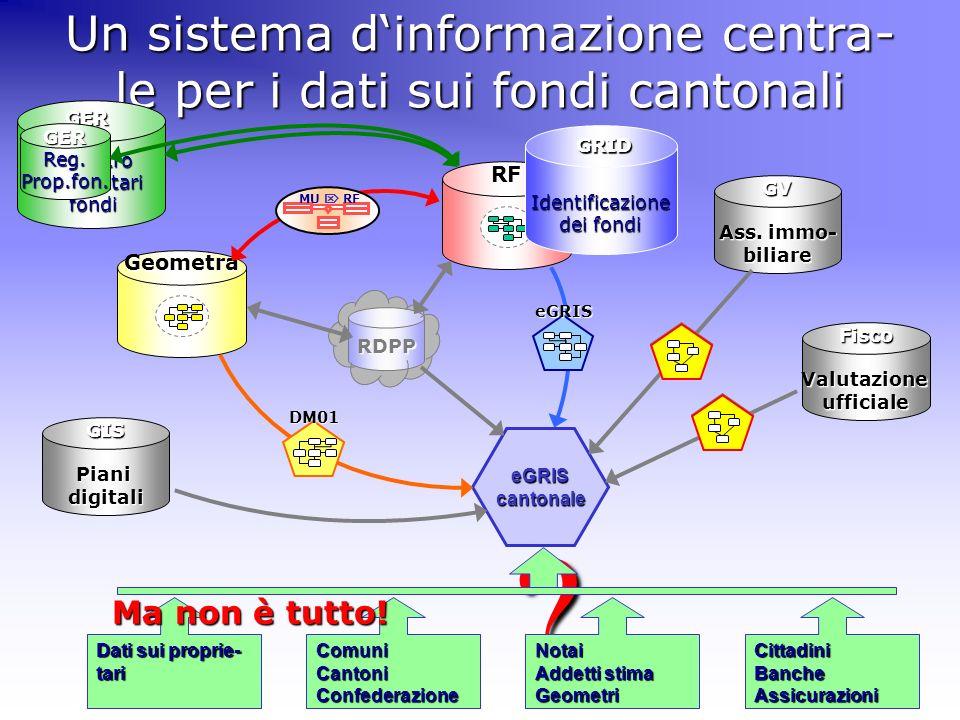 ?GRID RFGeometra eGRIScantonale Un sistema dinformazione centra- le per i dati sui fondi cantonali MU RF DM01 eGRIS GV Ass. immo- biliare FiscoValutaz