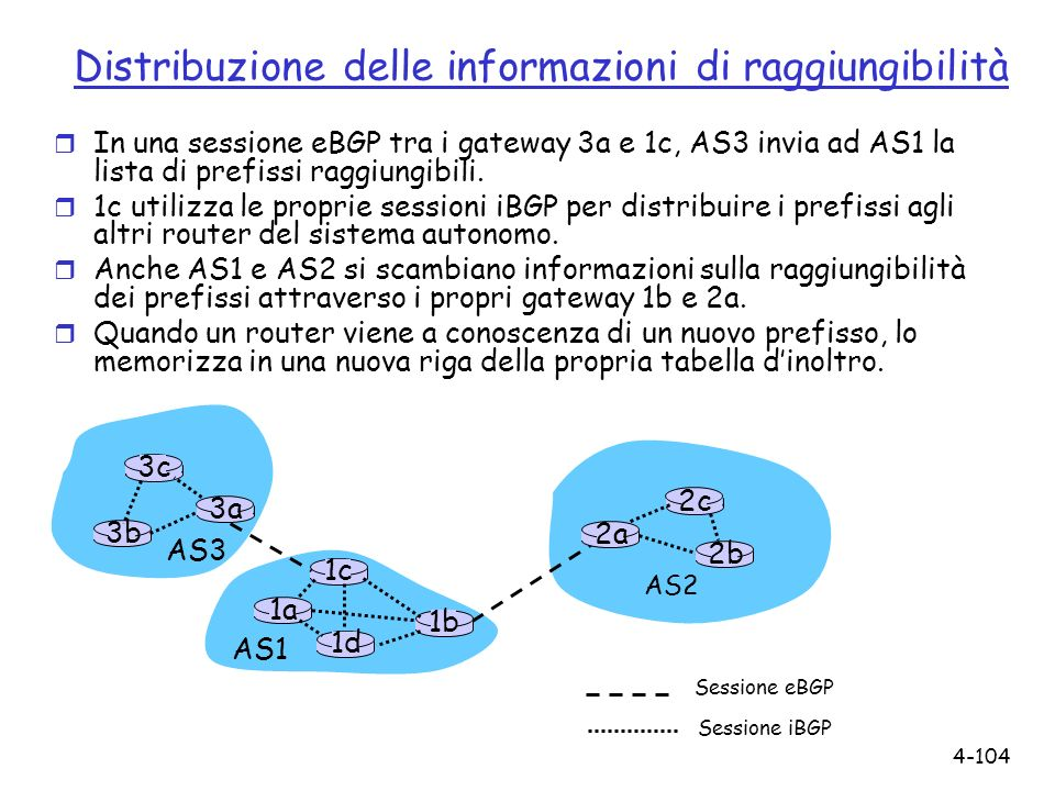 4-104 Distribuzione delle informazioni di raggiungibilità r In una sessione eBGP tra i gateway 3a e 1c, AS3 invia ad AS1 la lista di prefissi raggiung