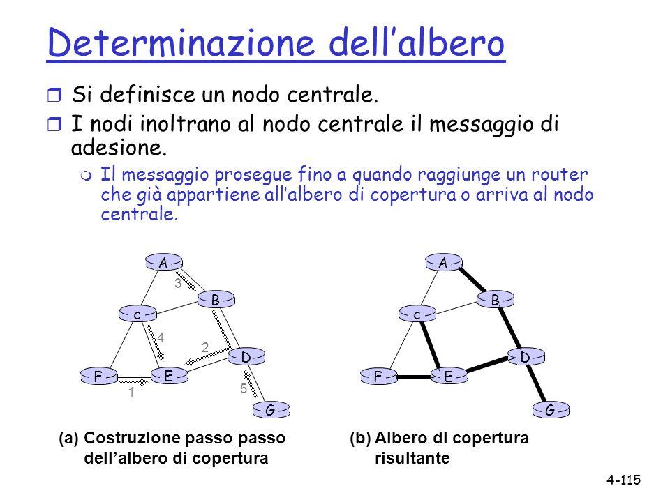 4-115 A B G D E c F 1 2 3 4 5 (a)Costruzione passo passo dellalbero di copertura A B G D E c F (b) Albero di copertura risultante Determinazione della