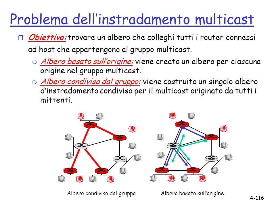4-116 Problema dellinstradamento multicast r Obiettivo: trovare un albero che colleghi tutti i router connessi ad host che appartengono al gruppo mult