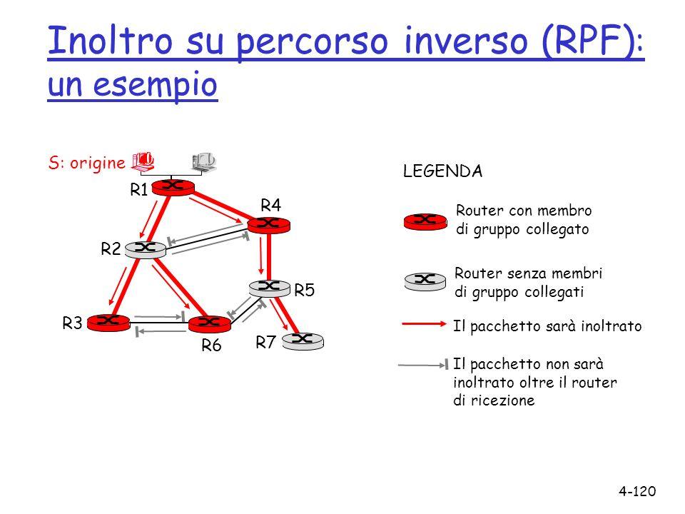 4-120 Inoltro su percorso inverso (RPF) : un esempio R1 R2 R3 R4 R5 R6 R7 Router con membro di gruppo collegato Router senza membri di gruppo collegat