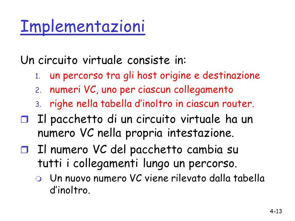 4-13 Implementazioni Un circuito virtuale consiste in: 1. un percorso tra gli host origine e destinazione 2. numeri VC, uno per ciascun collegamento 3
