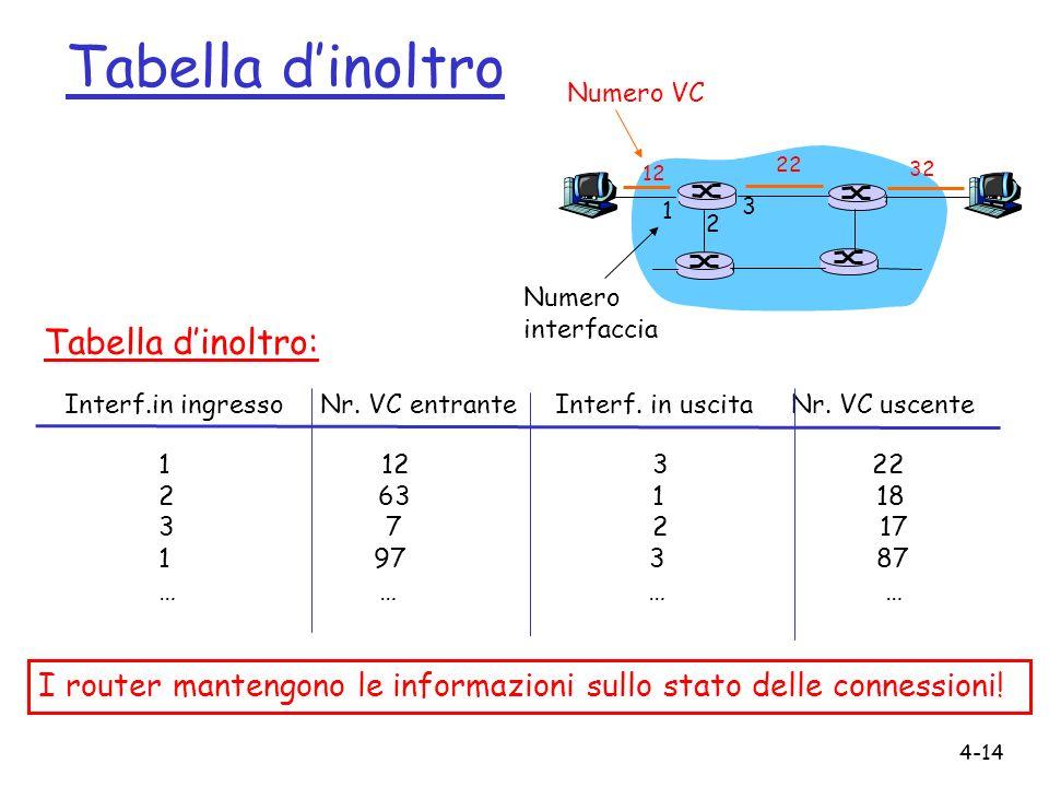 4-14 Tabella dinoltro 12 22 32 1 2 3 Numero VC Numero interfaccia Interf.in ingresso Nr. VC entrante Interf. in uscita Nr. VC uscente 1 12 3 22 2 63 1