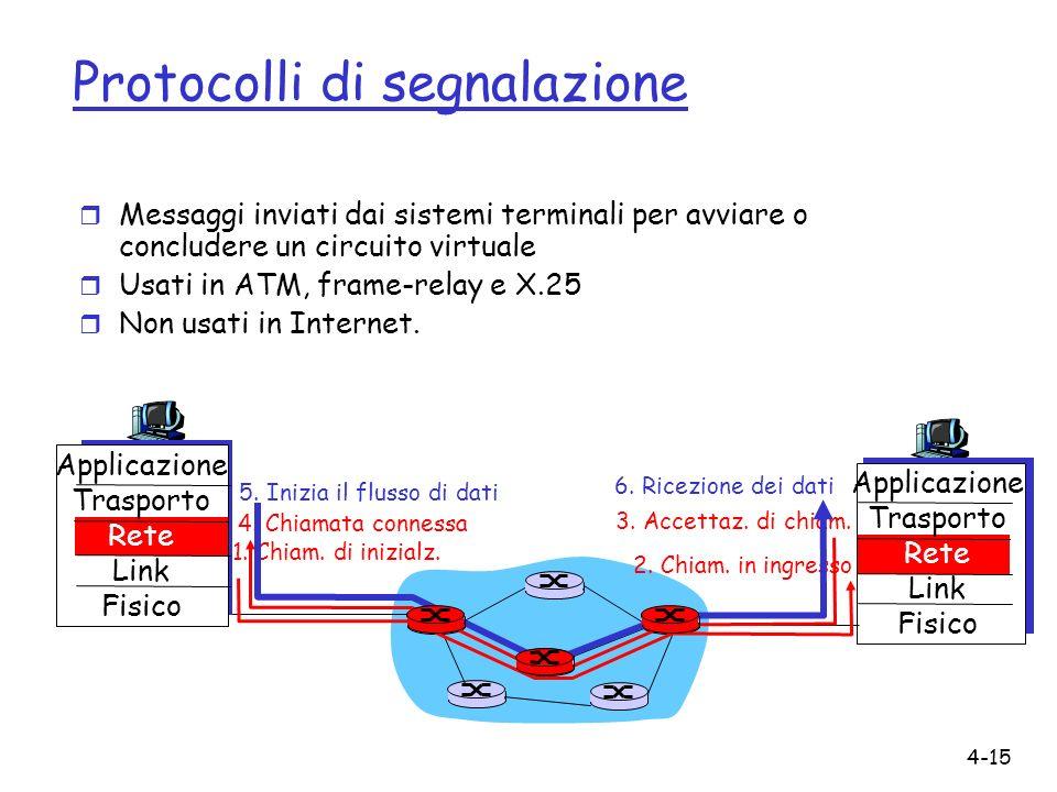 4-15 Protocolli di segnalazione r Messaggi inviati dai sistemi terminali per avviare o concludere un circuito virtuale r Usati in ATM, frame-relay e X
