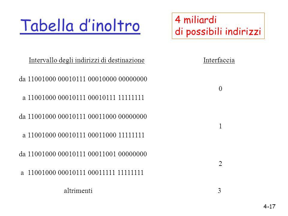 4-17 Tabella dinoltro Intervallo degli indirizzi di destinazione Interfaccia da 11001000 00010111 00010000 00000000 0 a 11001000 00010111 00010111 111