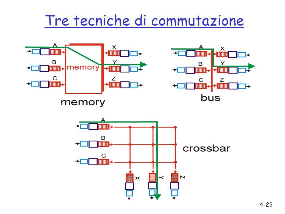 4-23 Tre tecniche di commutazione