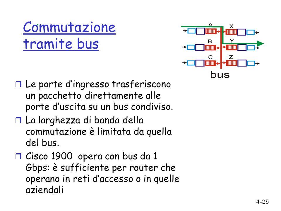 4-25 Commutazione tramite bus r Le porte dingresso trasferiscono un pacchetto direttamente alle porte duscita su un bus condiviso. r La larghezza di b
