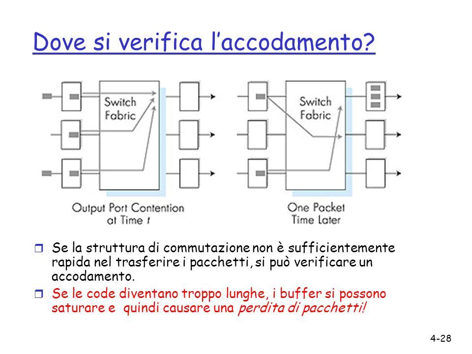 4-28 Dove si verifica laccodamento? r Se la struttura di commutazione non è sufficientemente rapida nel trasferire i pacchetti, si può verificare un a