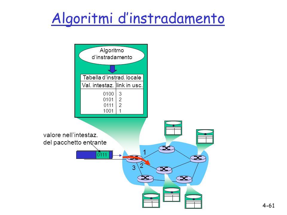 4-61 1 2 3 0111 valore nellintestaz. del pacchetto entrante Algoritmo dinstradamento Tabella dinstrad. locale Val. intestaz. link in usc. 0100 0101 01