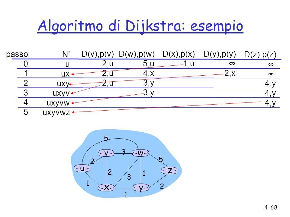 4-68 Algoritmo di Dijkstra: esempio passo 0 1 2 3 4 5 N' u ux uxy uxyv uxyvw uxyvwz D(v),p(v) 2,u D(w),p(w) 5,u 4,x 3,y D(x),p(x) 1,u D(y),p(y) 2,x D(
