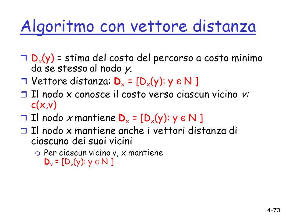 4-73 Algoritmo con vettore distanza r D x (y) = stima del costo del percorso a costo minimo da se stesso al nodo y. Vettore distanza: D x = [D x (y):