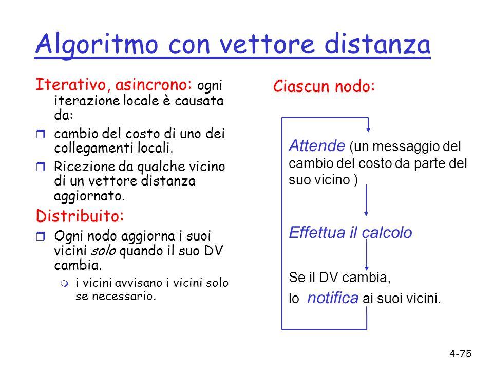 4-75 Algoritmo con vettore distanza Iterativo, asincrono: ogni iterazione locale è causata da: r cambio del costo di uno dei collegamenti locali. r Ri