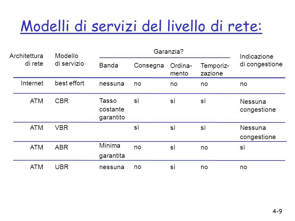 4-9 Modelli di servizi del livello di rete: Architettura di rete Internet ATM Modello di servizio best effort CBR VBR ABR UBR Banda nessuna Tasso cost