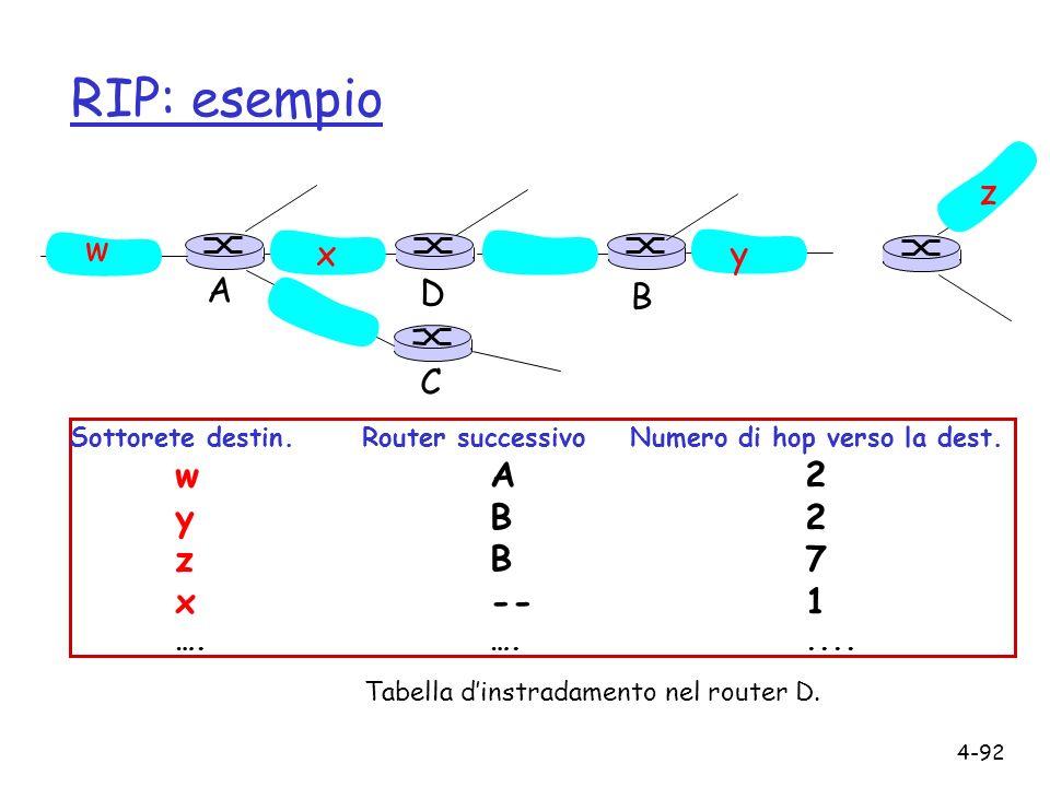 4-92 RIP: esempio Sottorete destin. Router successivo Numero di hop verso la dest. wA2 yB2 zB7 x--1 ….…..... w xy z A C D B Tabella dinstradamento nel