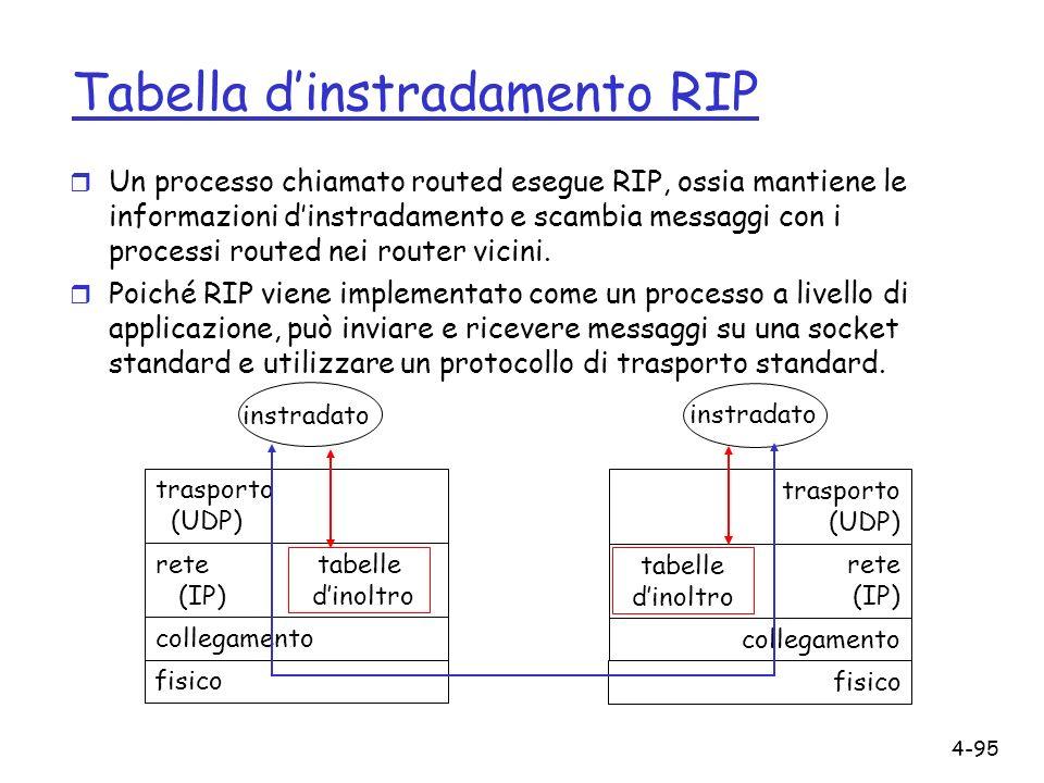 4-95 Tabella dinstradamento RIP r Un processo chiamato routed esegue RIP, ossia mantiene le informazioni dinstradamento e scambia messaggi con i proce
