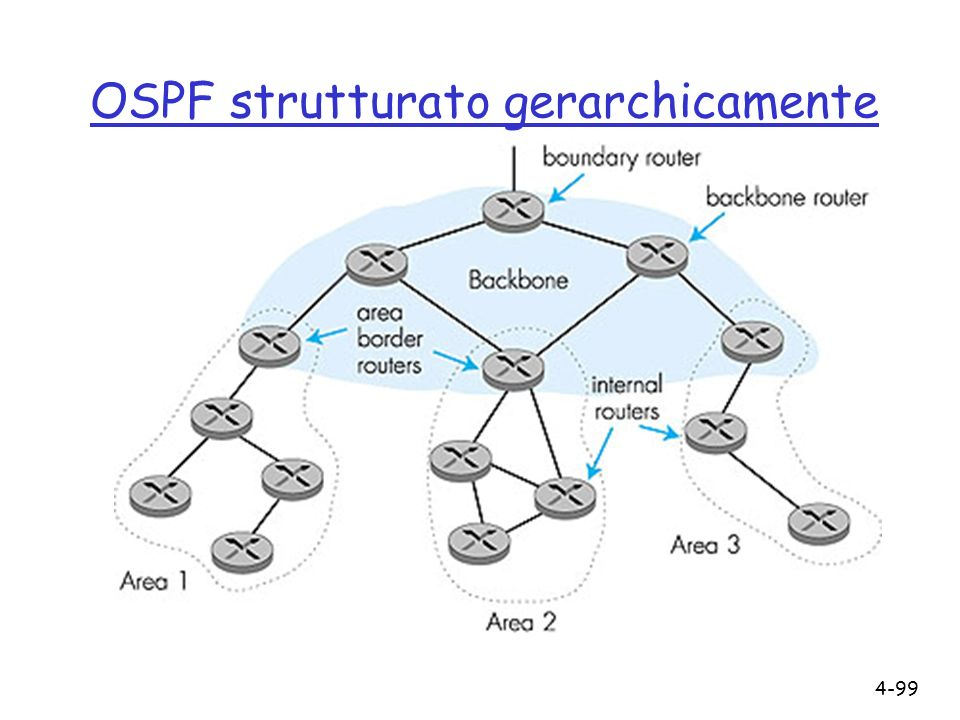 4-99 OSPF strutturato gerarchicamente