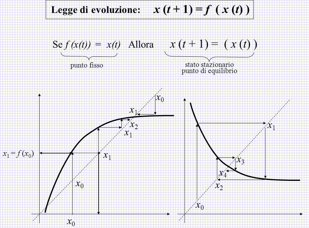 Se f (x(t)) = x(t) Allora x (t + 1) = ( x (t) ) stato stazionario punto di equilibrio punto fisso x0x0 x 1 = f (x 0 ) Legge di evoluzione: x (t + 1) =
