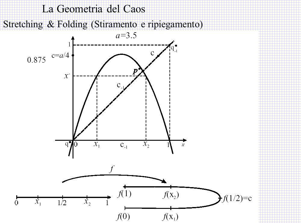Stretching & Folding (Stiramento e ripiegamento) La Geometria del Caos 0.875