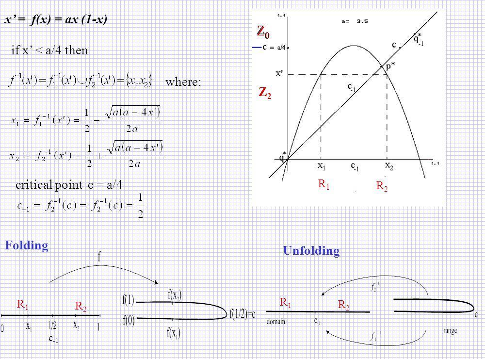 x = f(x) = ax (1-x) if x < a/4 then where: critical point c = a/4 Folding Unfolding c -1 R1R1 R2R2 Z0Z0 Z2Z2 R1R1 R2R2 R1R1 R2R2