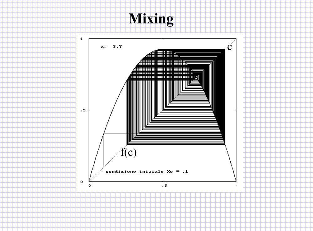 c f(c) Mixing