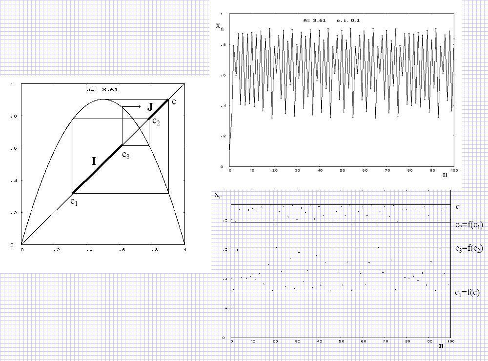 c1c1 c3c3 c2c2 c I J c 1 =f(c) c 2 =f(c 1 ) c c 3 =f(c 2 ) 8.4