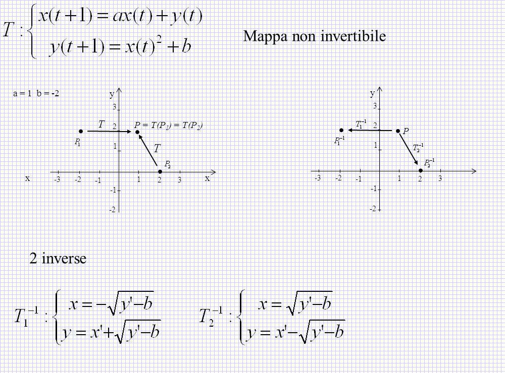 -2 x a = 1 b = -2.. P = T(P 1 ) = T(P 2 ) x y. 1 2 3 1 2 3 -2-3.. P y. 1 2 3 1 2 3 -2-3 -2 2 inverse Mappa non invertibile