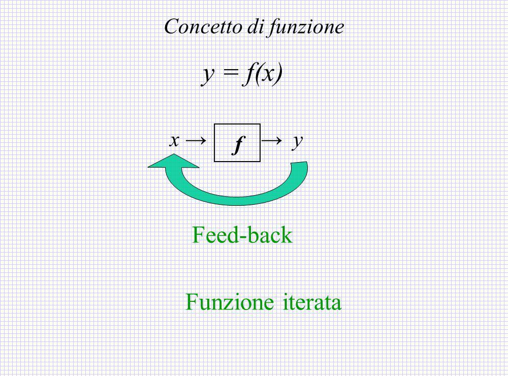 f x ( t ) x ( t + 1 ) Legge di evoluzione : dallo stato al tempo t permette di calcolare lo stato al tempo successivo, t+1 Modelli dinamici a tempo discreto … si ottiene una traiettoria del sistema dinamico x (t + 1) = f ( x (t) ) x (0) assegnato Per induzione, ossia iterando la f...