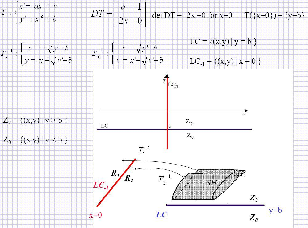 Z 2 = {(x,y)   y > b } Z 0 = {(x,y)   y < b } LC = {(x,y)   y = b } LC -1 = {(x,y)   x = 0 } det DT = -2x =0 for x=0 T({x=0}) = {y=b} Z0Z0 Z2Z2 R1R1 R