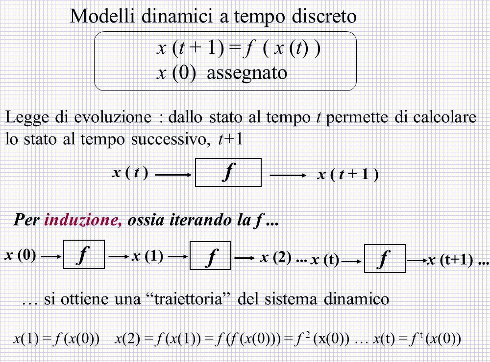 f x ( t ) x ( t + 1 ) Legge di evoluzione : dallo stato al tempo t permette di calcolare lo stato al tempo successivo, t+1 Modelli dinamici a tempo di