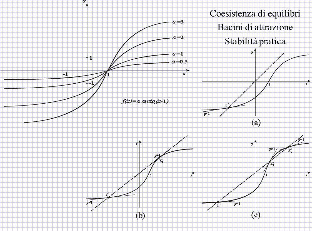 Coesistenza di equilibri Bacini di attrazione Stabilità pratica