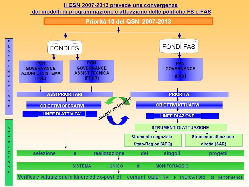Il QSN 2007-2013 prevede una convergenza dei modelli di programmazione e attuazione delle politiche FS e FAS Priorità 10 del QSN 2007-2013 ASSI PRIORI