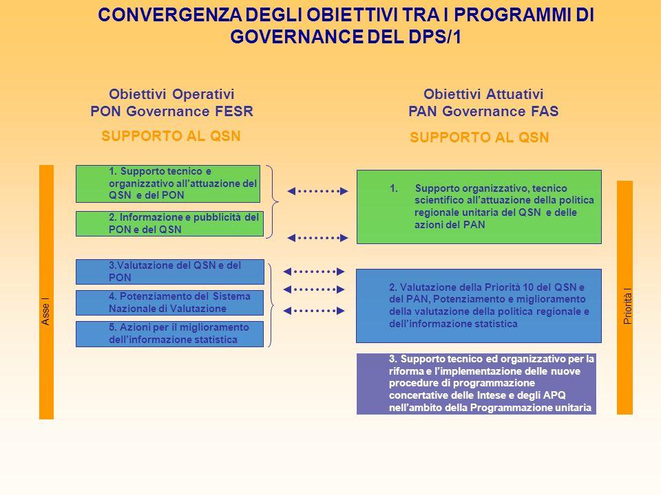 1. Supporto tecnico e organizzativo allattuazione del QSN e del PON 3.Valutazione del QSN e del PON 4. Potenziamento del Sistema Nazionale di Valutazi