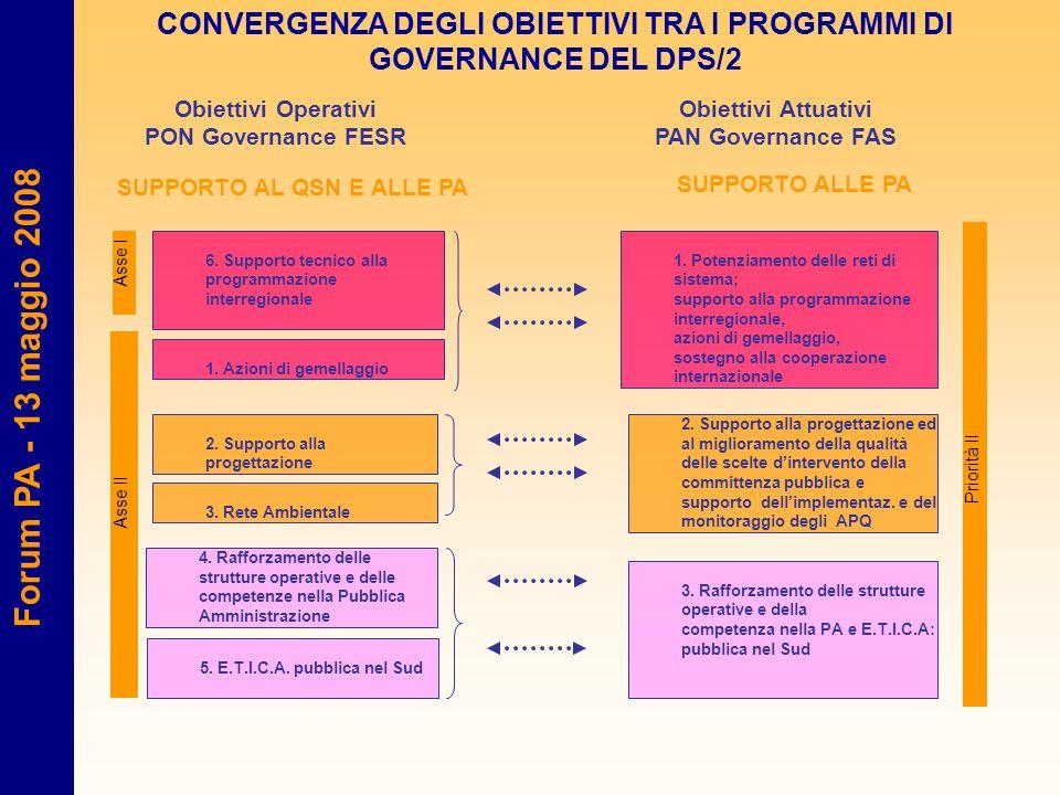 Forum PA - 13 maggio 2008 CONVERGENZA DEGLI OBIETTIVI TRA I PROGRAMMI DI GOVERNANCE DEL DPS/2 2. Supporto alla progettazione 3. Rete Ambientale 1. Azi