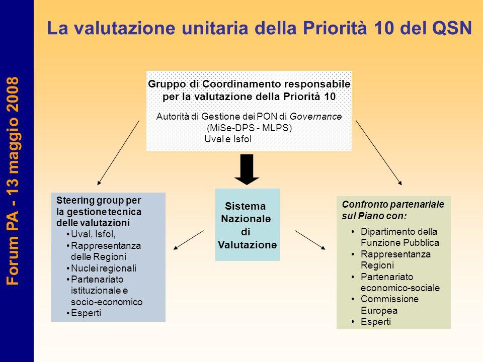 Gruppo di Coordinamento responsabile per la valutazione della Priorità 10 Autorità di Gestione dei PON di Governance (MiSe-DPS - MLPS) Uval e Isfol Co