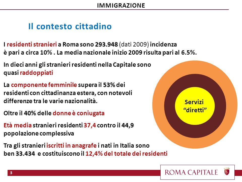 3 293.948 I residenti stranieri a Roma sono 293.948 (dati 2009) incidenza è pari a circa 10%. La media nazionale inizio 2009 risulta pari al 6.5%. In