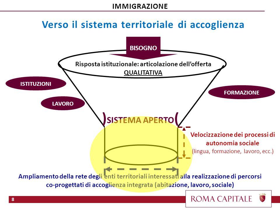 8 ISTITUZIONI LAVORO BISOGNO Risposta istituzionale: articolazione dellofferta QUALITATIVA ) SISTEMA APERTO ( FORMAZIONE Velocizzazione dei processi d